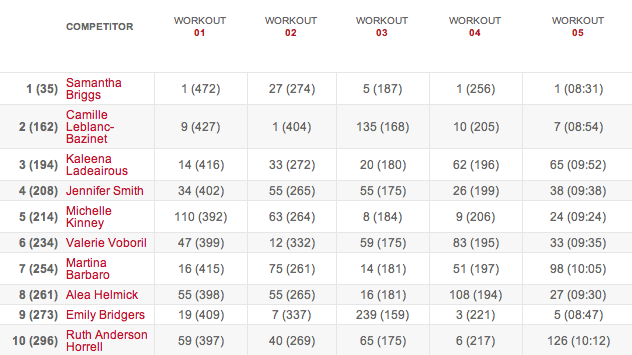 Women's Leaderboard After Workout 14.5 results