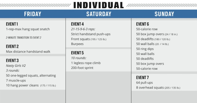 2014 CrossFit Regionals Day 3 workouts full