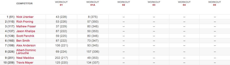 2015 crossfit open results 15.1 3