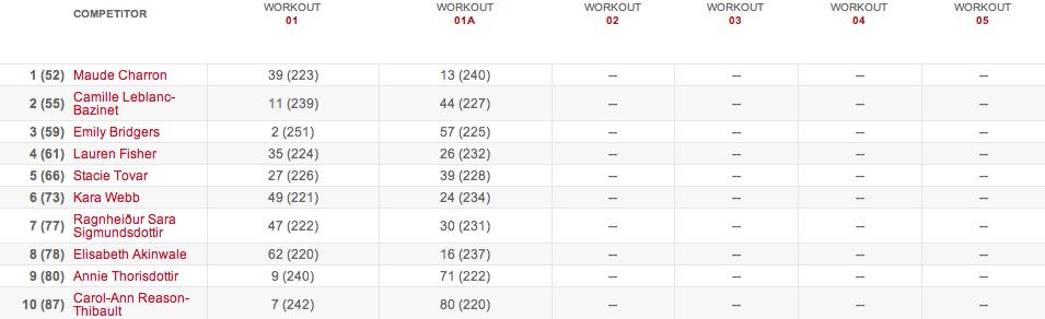 2015 crossfit open results 15.1