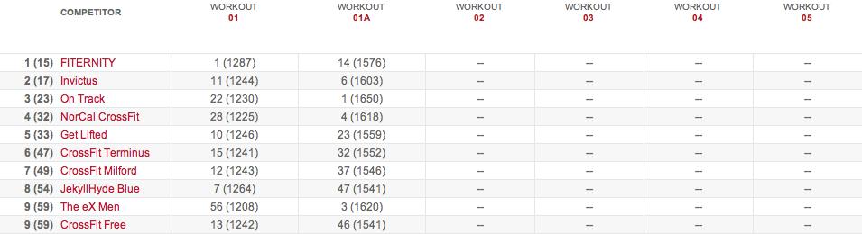 2015 crossfit open results 15.12015 crossfit open results 15.1