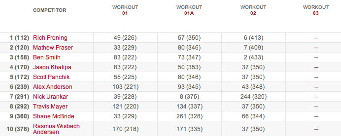 Men's Leaderboard After Workout 15.2