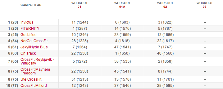 crossfit open 15.2 results