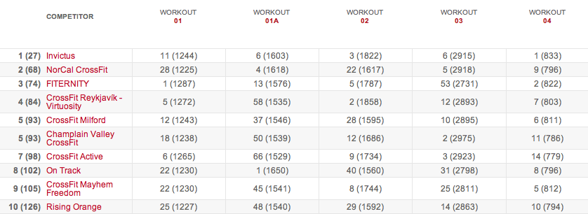 Women's Leaderboard After Workout 15.4 results
