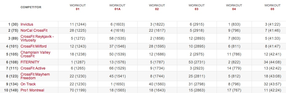 15.5 results Team Leaderboard: Final Standings - 2015 CrossFit Games Open
