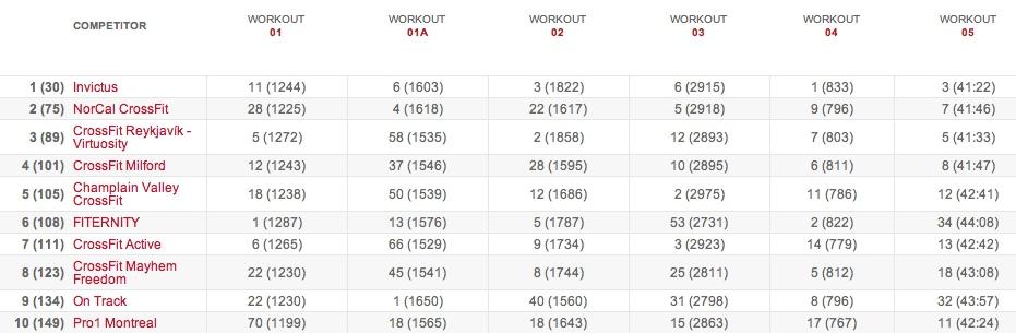 15.5 results Team Leaderboard: Final Standings - 2015 CrossFit Games Open