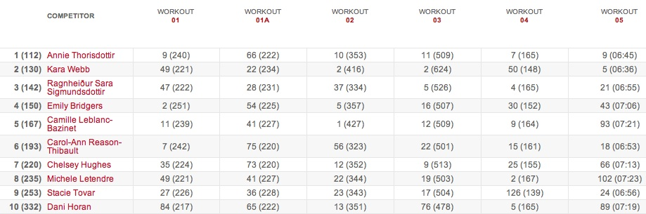 Women's Leaderboard Team Leaderboard: Final Standings - 2015 CrossFit Games Open 15.5 results