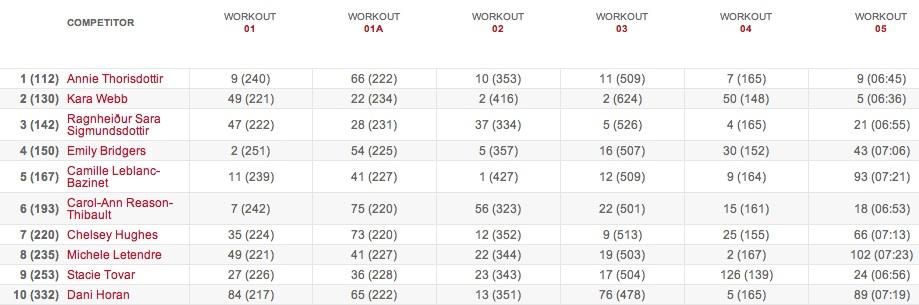 Women's Leaderboard Team Leaderboard: Final Standings - 2015 CrossFit Games Open 15.5 results