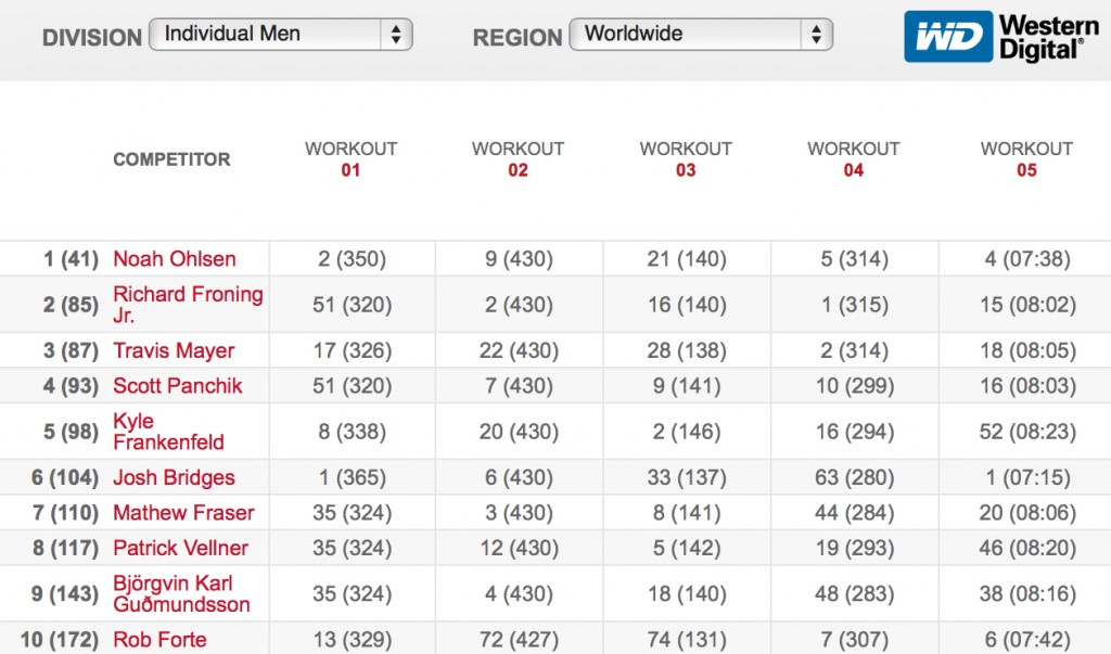 2016 CrossFit Open Final Leaderboard - Team