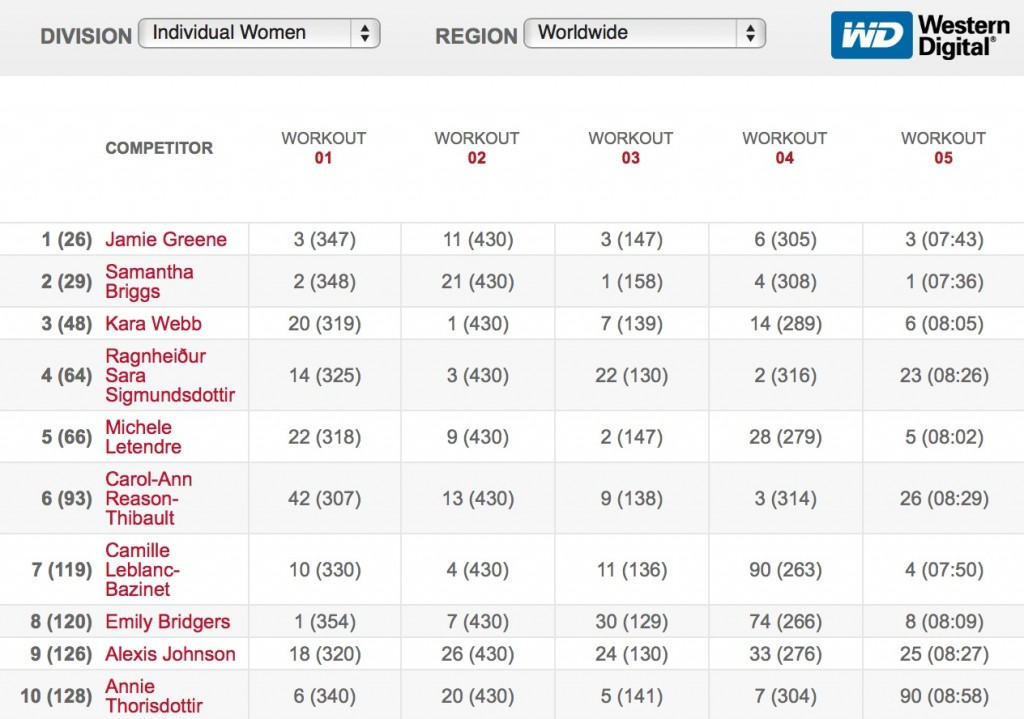 2016 CrossFit Open Final Leaderboard - Women jamie greene