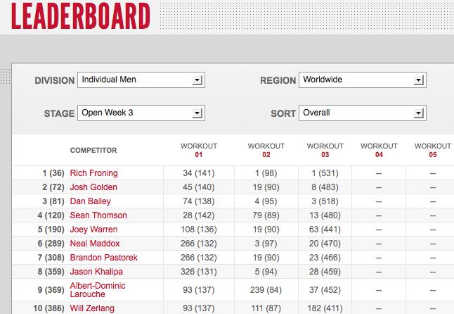 Reebok CrossFit Open 12.3 Day Three Men's Leaderboard Results