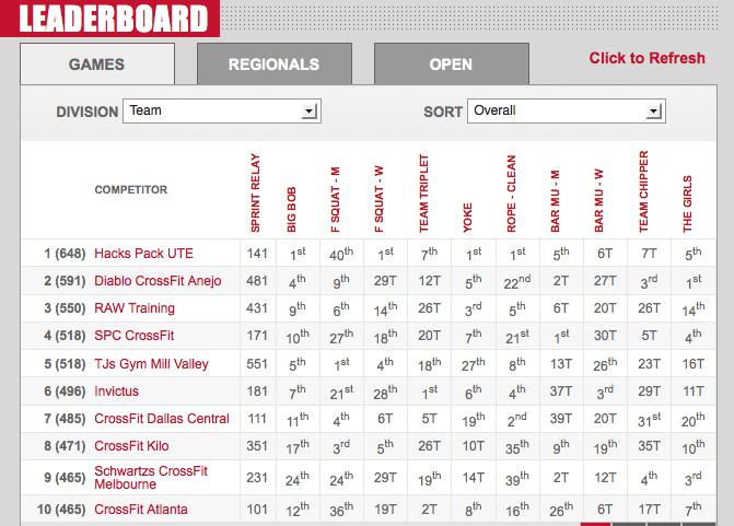 2012 CrossFit Games Day 3: Team Leaderboard