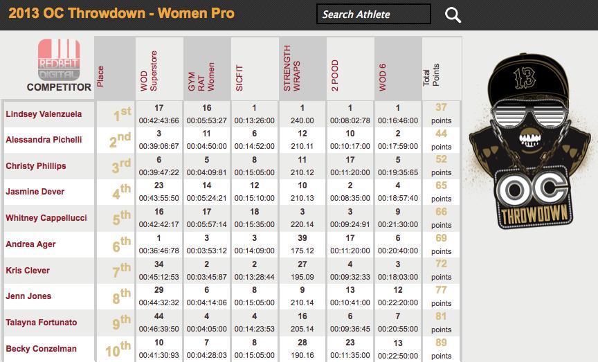 OC Throwdown: Women's Leaderboard