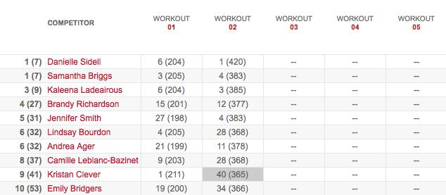 Men's Leaderboard After Workout 13.2