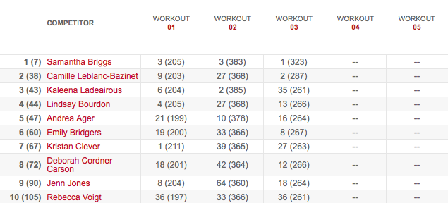 Women's Leaderboard After Workout 13.3Women's Leaderboard After Workout 13.3