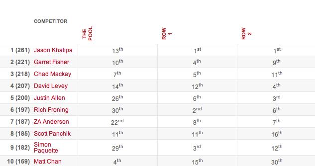 2013 CrossFit Games: Day 1 Men's Individual Leaderboard