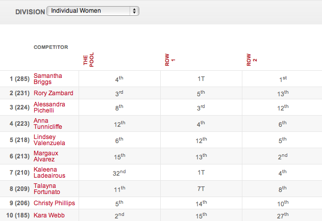 2013 CrossFit Games: Day 1 Women's Individual Leaderboard