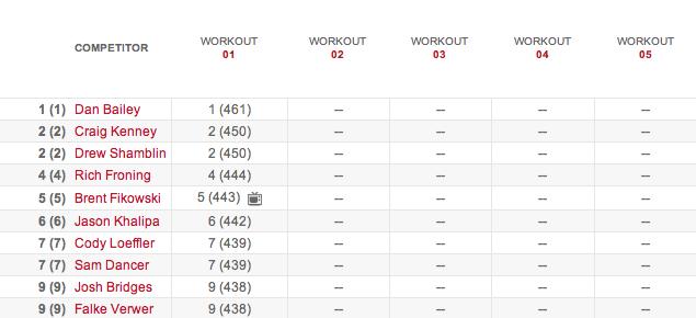 Men's Leaderboard After Workout 14.1 14.1 results