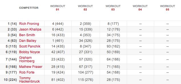 Men's Leaderboard After Workout 14.3 14.3 results