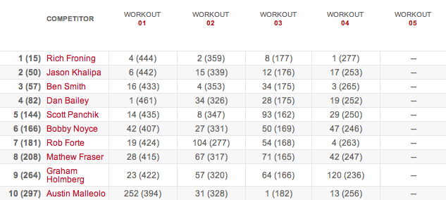Men's Leaderboard After Workout 14.4