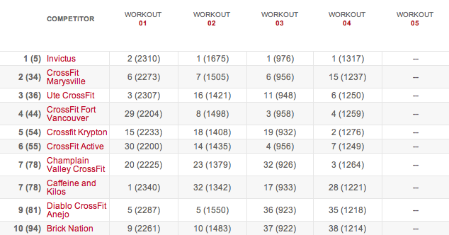 Teams Leaderboard After Workout 14.4 results